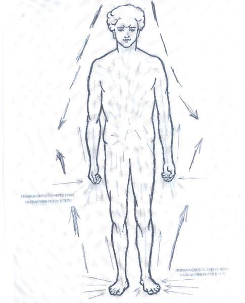 Расположение чакр на теле человека и их значение (2 фото)